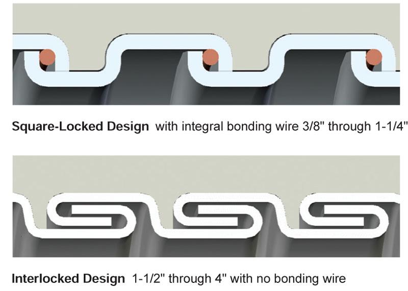Type Ua Liquid Tight Flexible Metal Conduit Lfmc On Anamet Electrical Inc