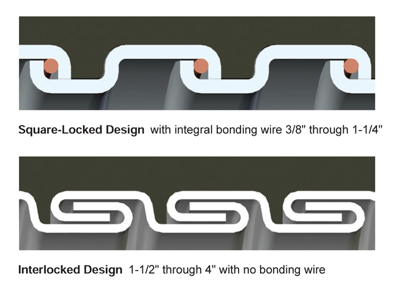 Brilliant Item 434059 0143 Type Nwc Nuclear Wiring Conduit Liquid Tight Wiring Cloud Favobieswglorg