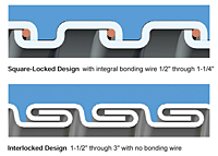 Type CW - Computer Blue Liquid-Tight Flexible Metal Conduit (LFMC) - 1